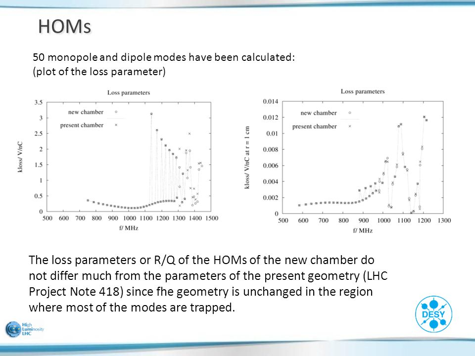 HOMs The loss parameters or R/Q of the HOMs of the new chamber do not differ much from the parameters of the present geometry (LHC Project Note 418) since fhe geometry is unchanged in the region where most of the modes are trapped.