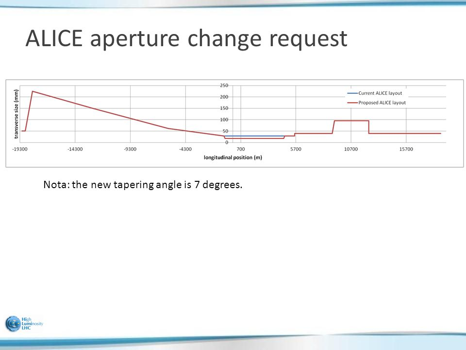 ALICE aperture change request Nota: the new tapering angle is 7 degrees.