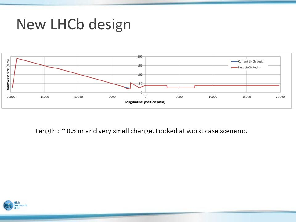 New LHCb design Length : ~ 0.5 m and very small change. Looked at worst case scenario.