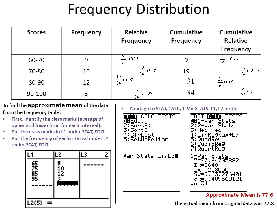 Frequency Distribution Scoresfrequencyrelative Frequency Cumulative Frequency Cumulative Relative Frequency To Find Ppt Download