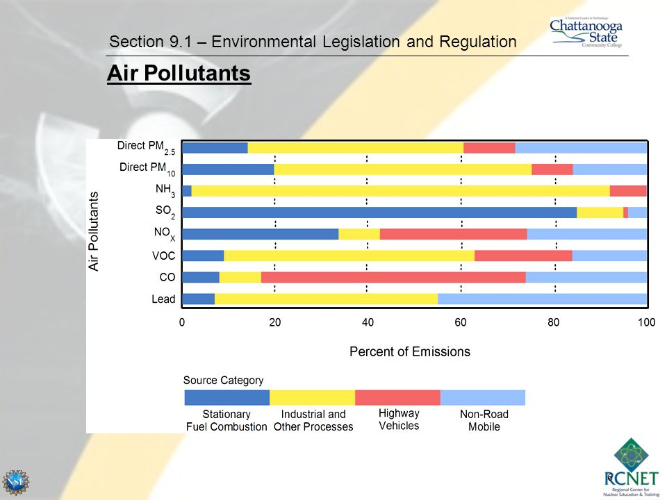 6 Section 9.1 – Environmental Legislation and Regulation Air Pollutants