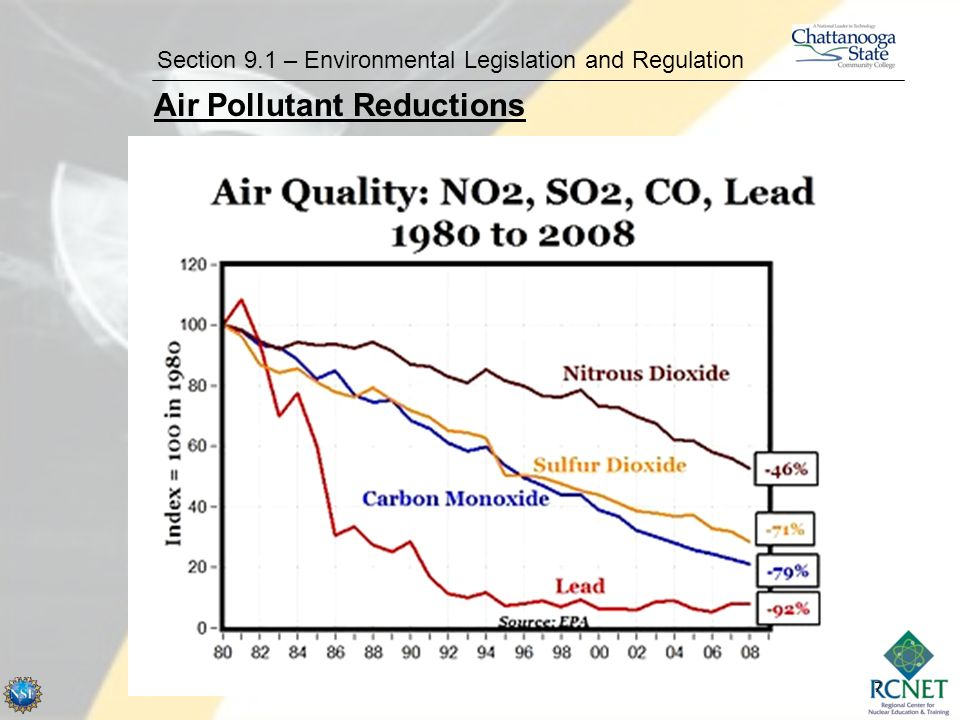 7 Section 9.1 – Environmental Legislation and Regulation Air Pollutant Reductions