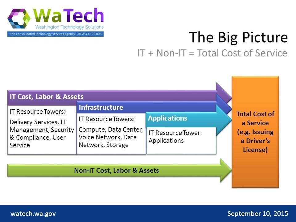 TBM Usergroup September 10, 2015watech wa gov  Why a