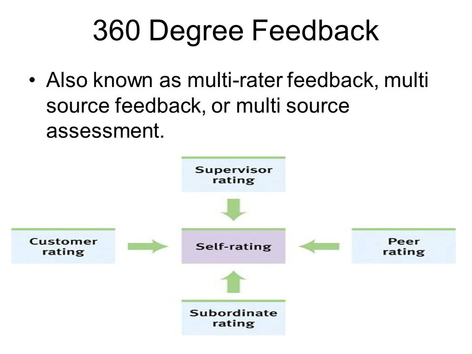 360 Degree Feedback Also known as multi-rater feedback, multi source feedback, or multi source assessment.