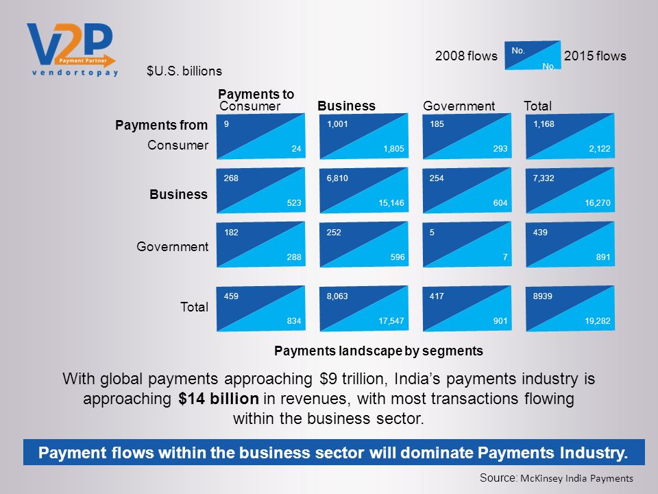 Vendortopay a presentation by  Opportunity in India's