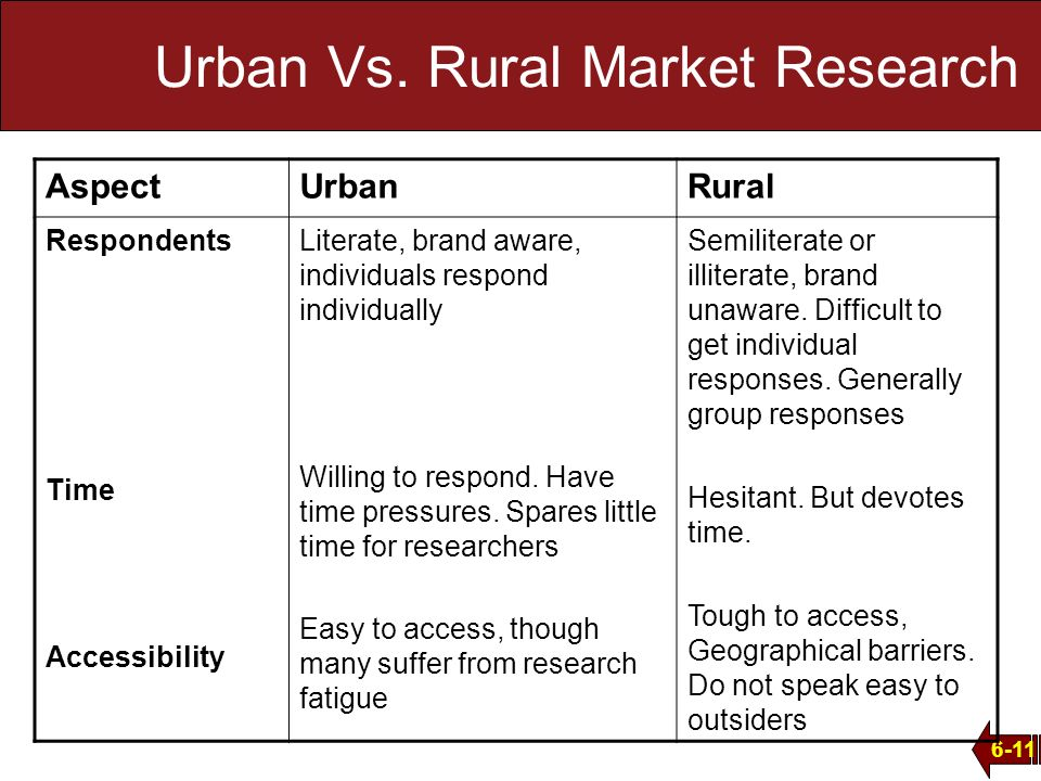 research paper on rural marketing