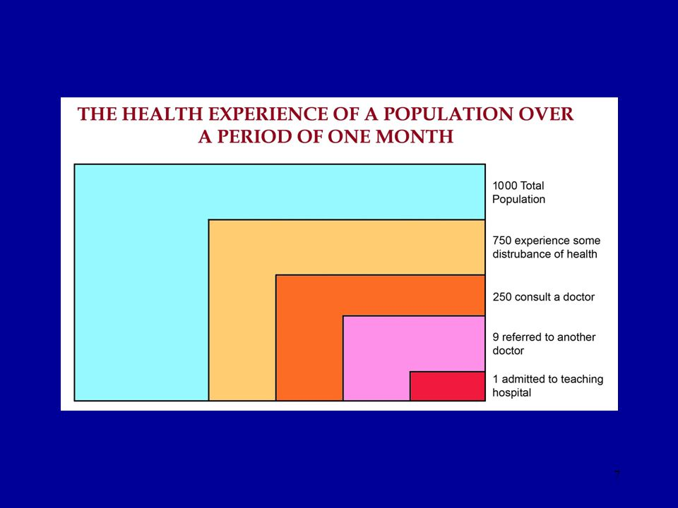 Concepts And Characteristics Of Family Medicine Ppt Download