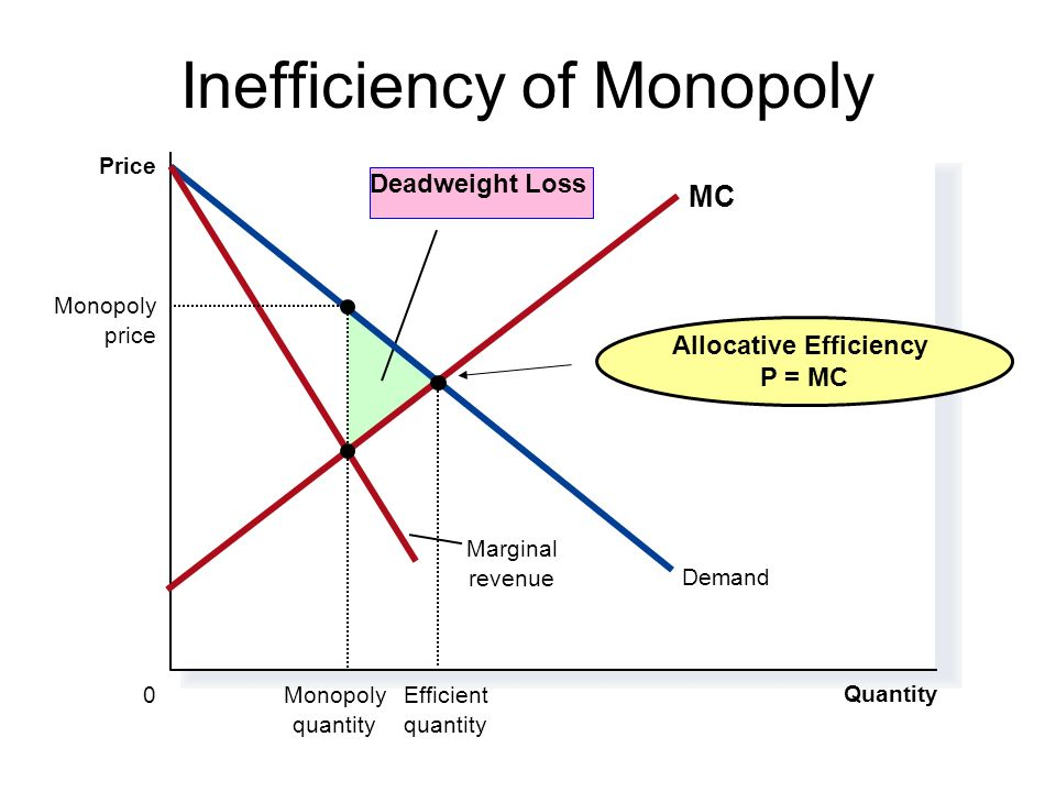 Monopoly efficiency deadweight loss analysis allocative 3 inefficiency of monopoly quantity 0 price deadweight loss demand marginal revenue mc efficient quantity monopoly price monopoly quantity allocative ccuart Image collections