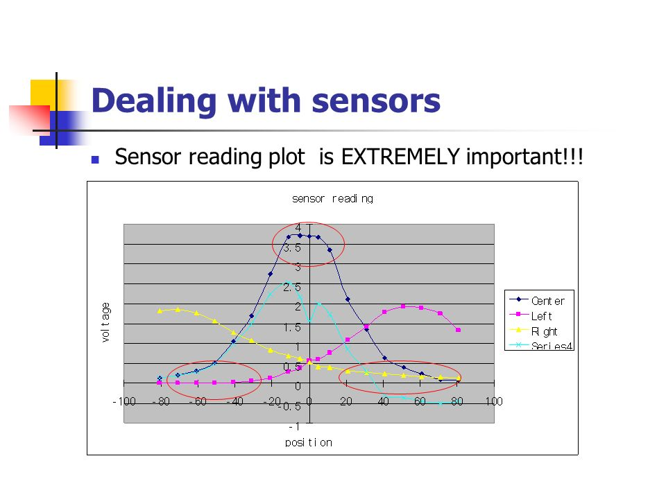 Dealing with sensors Sensor reading plot is EXTREMELY important!!!