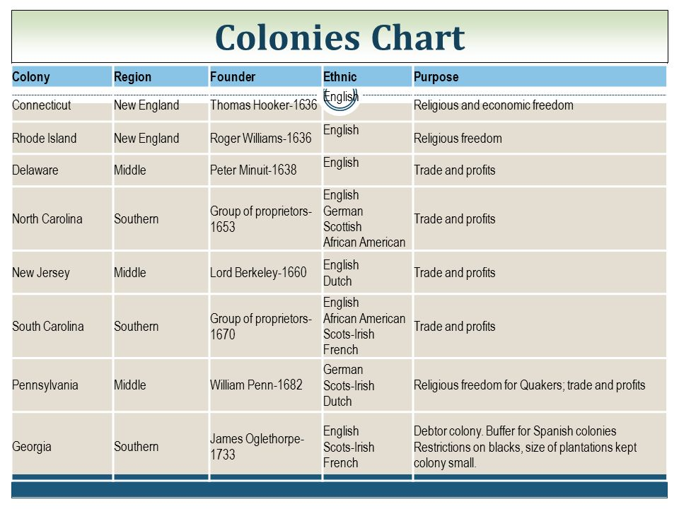 25 Colonyregionfounderethnicpurpose Connecticutnew Englandthomas: 13 Colonies Chart Worksheet At Alzheimers-prions.com
