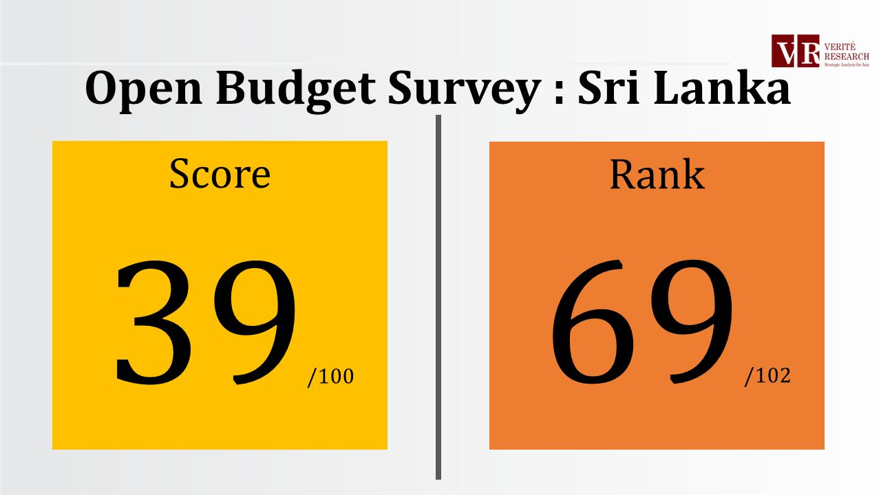 39 /100 69 /102 Score Rank Open Budget Survey : Sri Lanka