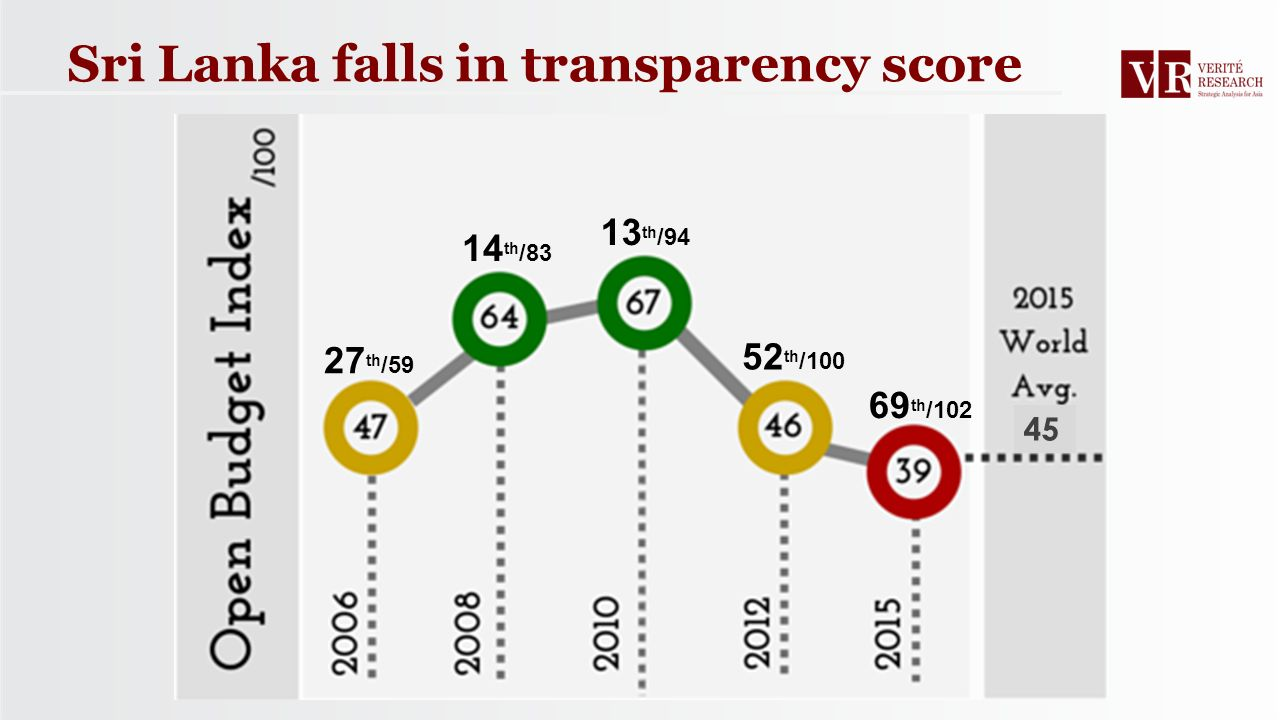 Sri Lanka falls in transparency score 69 th /102 52 th /100 13 th /94 14 th /83 27 th /59 45
