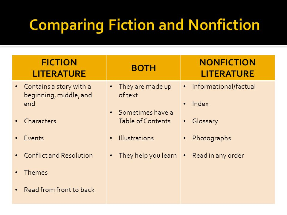 FICTION LITERATURE BOTH NONFICTION LITERATURE Contains a story with a beginning, middle, and end Characters Events Conflict and Resolution Themes Read from front to back They are made up of text Sometimes have a Table of Contents Illustrations They help you learn Informational/factual Index Glossary Photographs Read in any order