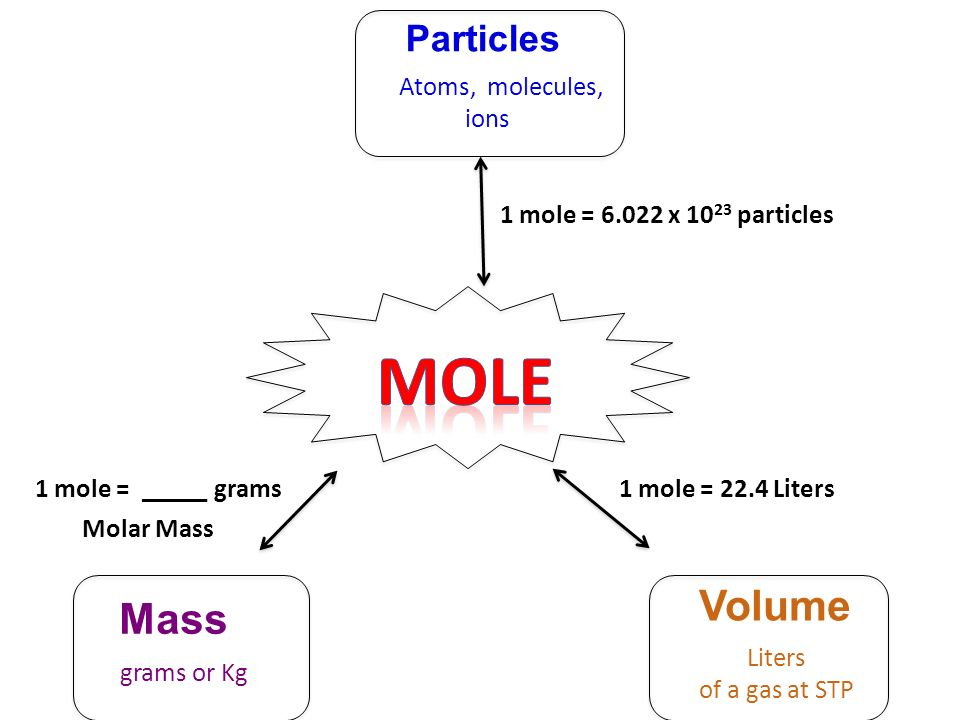 The Mole Mole Calculations Molar Mass Mass Of One Mole Of A