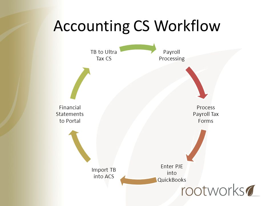 Getting Started With Accounting CS Leah Reid 5/6/ ppt download