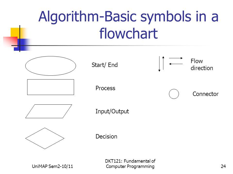 Unimap Sem2 1011 Dkt121 Fundamental Of Computer Programming1