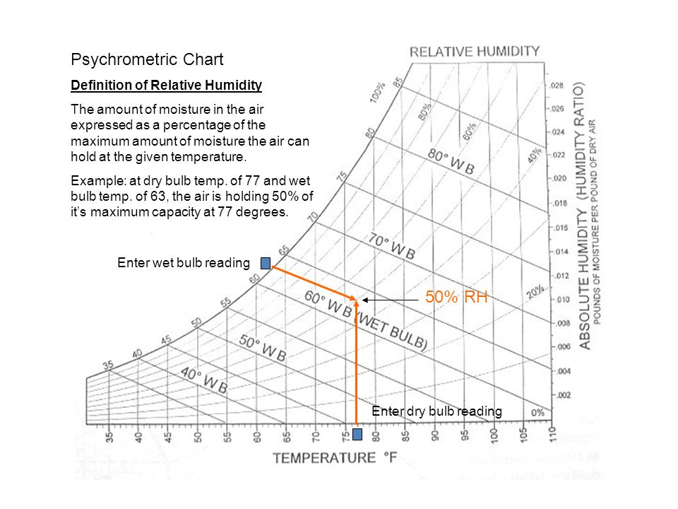 Introduction To Energy Management Weeklesson 5 Psychrometrics The
