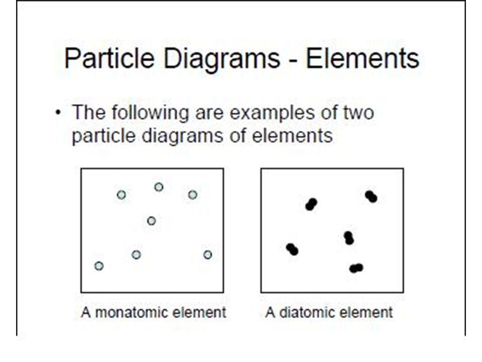 Particle Diagram Of Elements | Unit 1 Introduction To Matter 1 2 What Is Particle Diagram Aim How