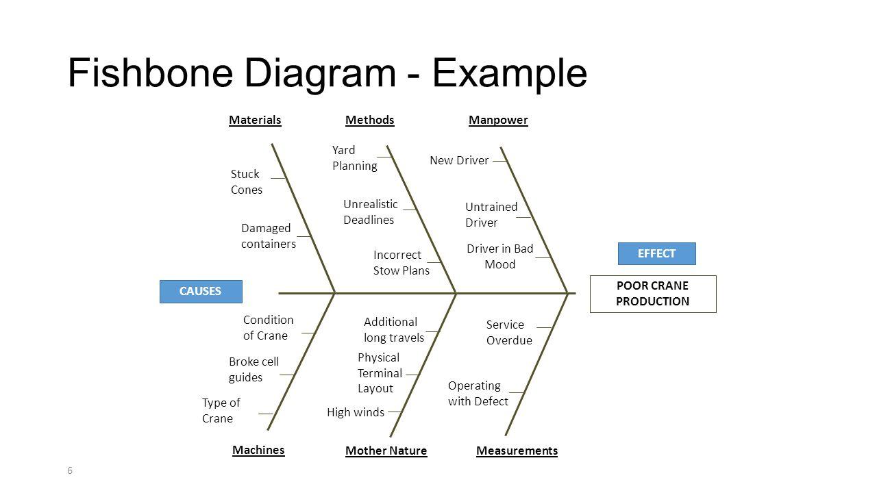 Root cause analysis analyze kaizen facilitation objectives learn 6 fishbone ccuart Choice Image