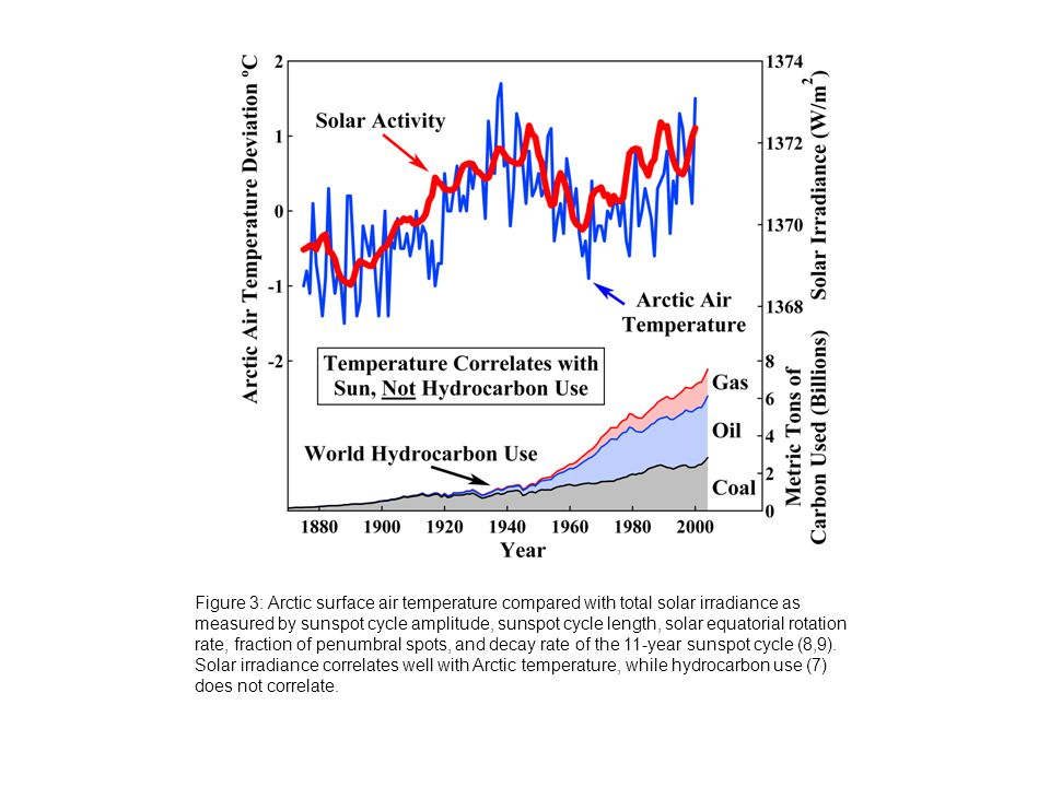 sale retailer 9c6b9 b7813 3 Figure 3  Arctic surface air temperature compared with total solar  irradiance as measured by sunspot cycle amplitude, sunspot cycle length, ...