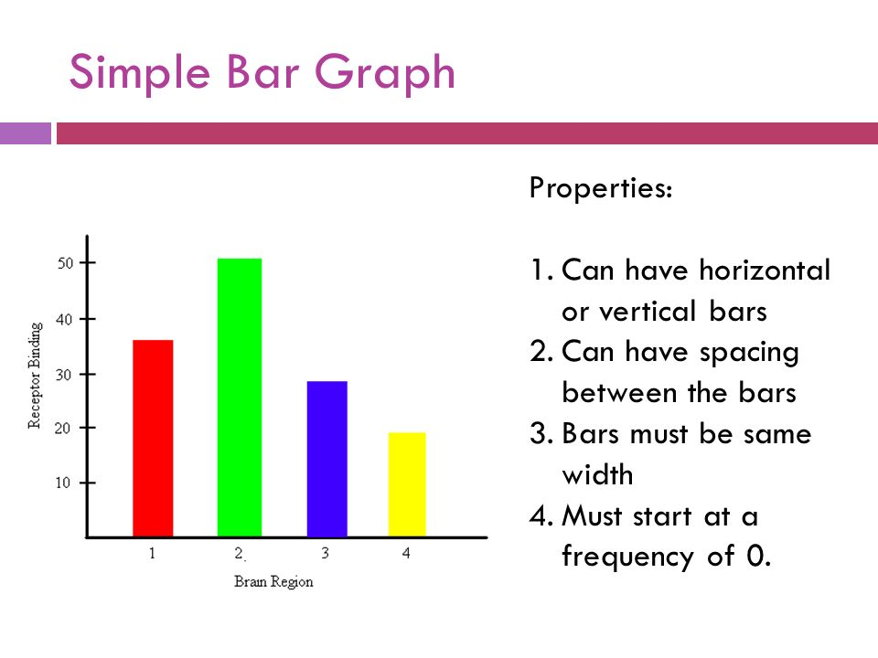 DIFFERENT TYPES OF BAR GRAPHS  Simple Bar Graph Properties