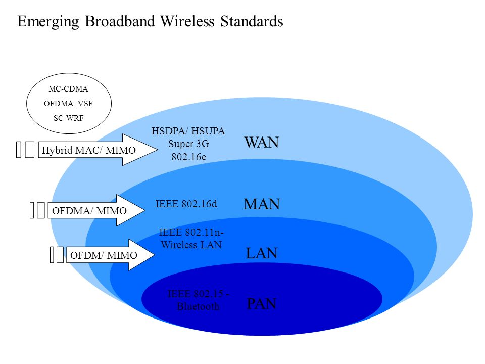slide_1 emerging broadband wireless standards ieee bluetooth wan man lan pan