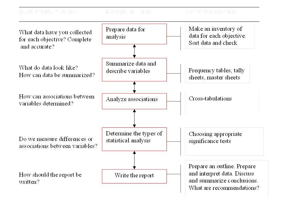methodology section of dissertation