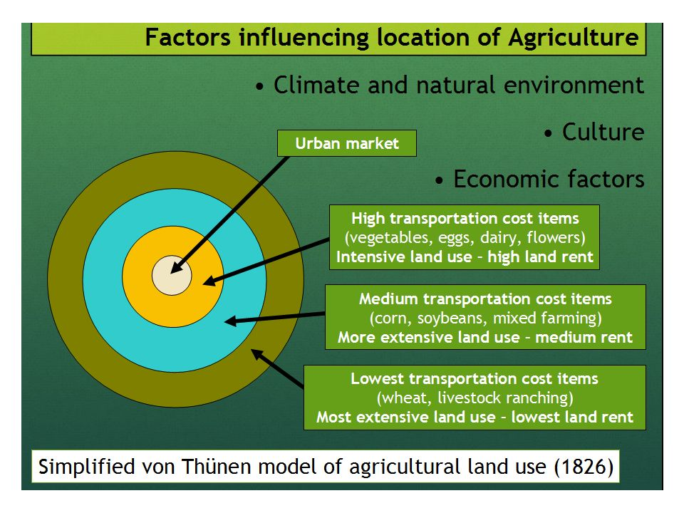 von thunen agricultural land use model