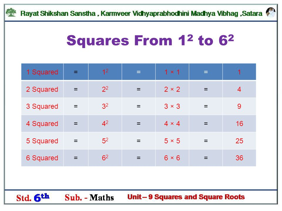 Sub Mathematics Squares And Square Roots Std 6 Th Chapter No