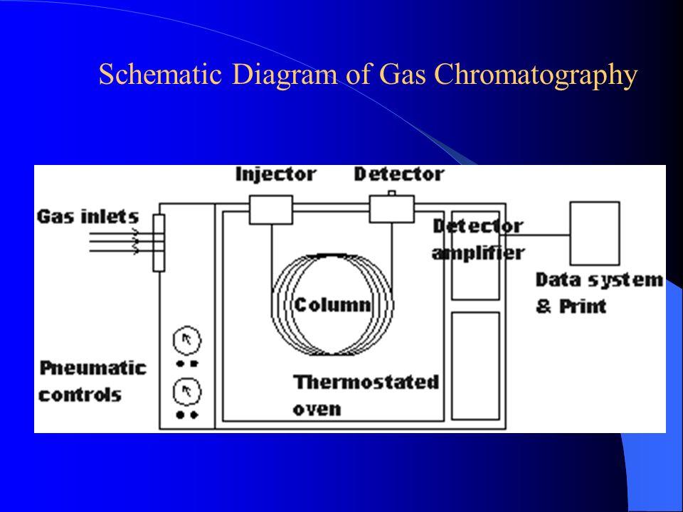 GAS LIQUID CHROMATOGRAPHY Principles Parion of molecules ... on