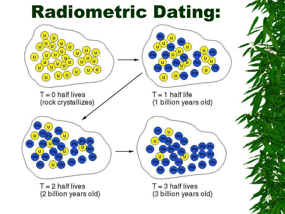 Radiodating definition