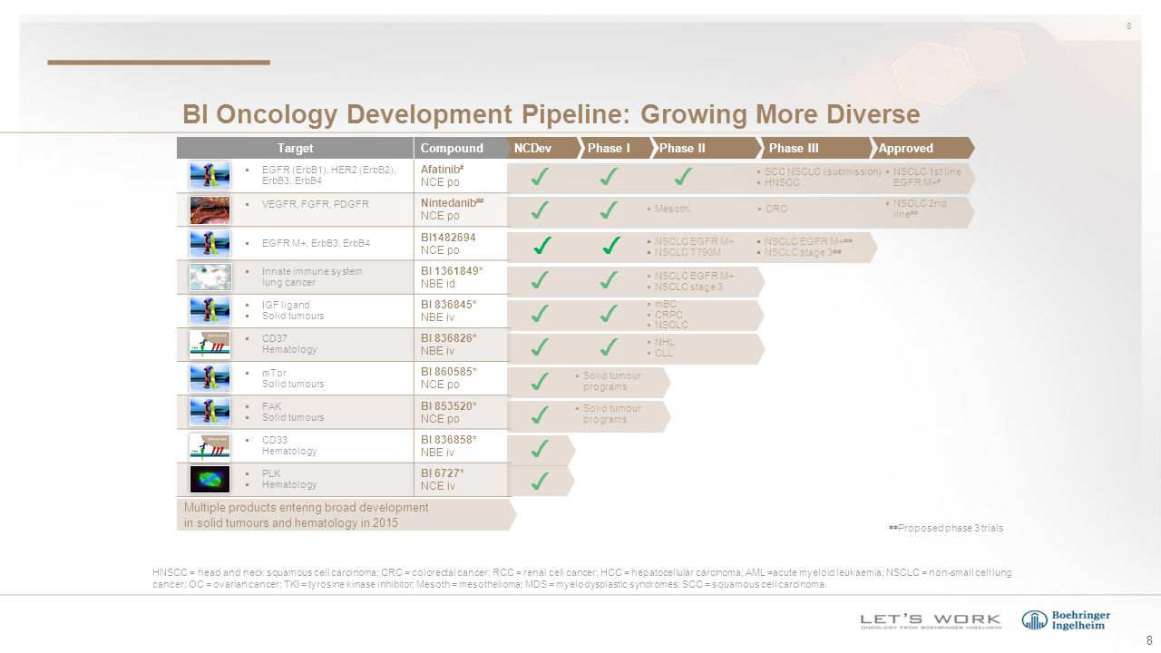 Luke Lin, MD Latest Oncology Developments  Committed to