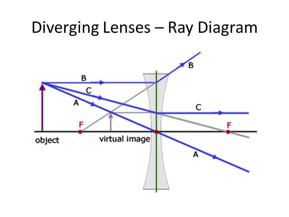 Ray Diagram Diverging Electrical Drawing Wiring Diagram