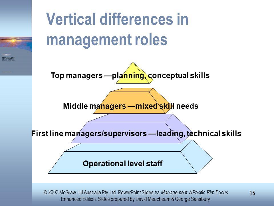 2003 McGraw-Hill Australia Pty Ltd  PowerPoint Slides t/a Management