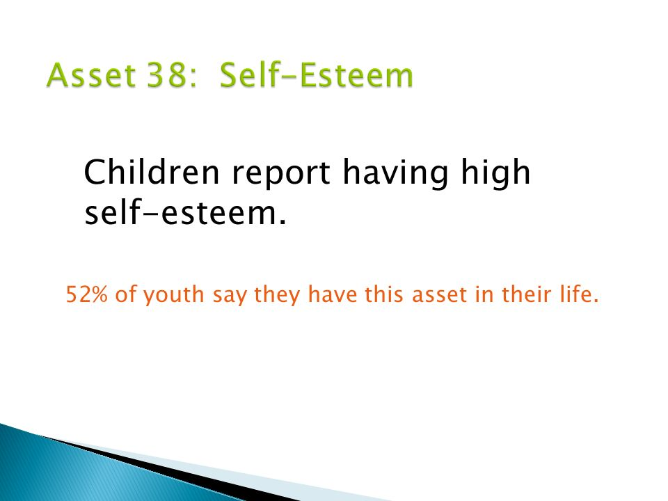 Children report having high self-esteem. 52% of youth say they have this asset in their life.
