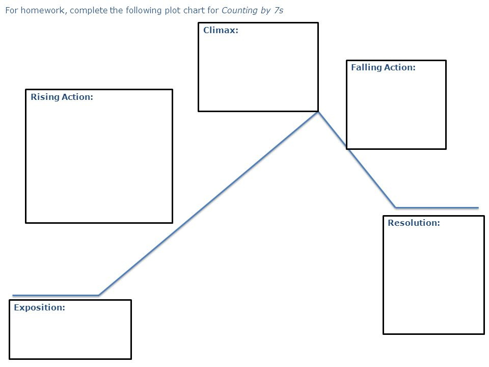 Plot Structure Components Of A Typical Storyline Ppt Download