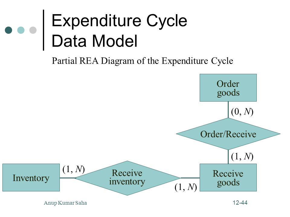 12 1 anup kumar saha the expenditure cycle purchasing and cash 44 12 44anup kumar saha expenditure cycle data model partial rea diagram of the expenditure cycle inventory 1 n receive inventory receive goods 1 ccuart Choice Image