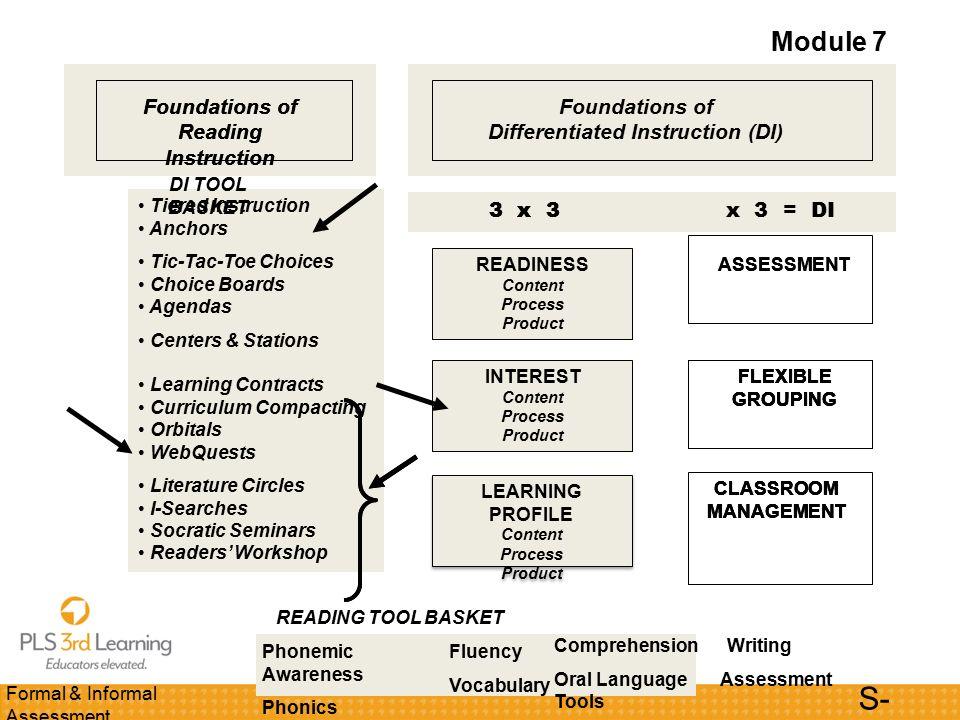 Formal Informal Assessment Modules 7 8 Powerpoint Slides Reading
