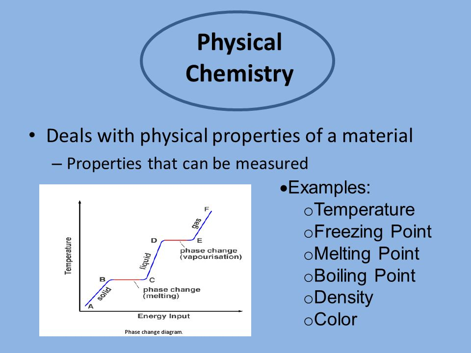 Intro To Chemistry What Is Chemistry By Definition Chemistry Is
