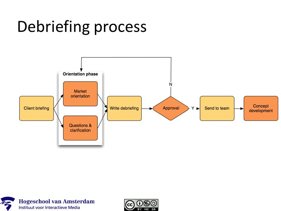 Project debriefing hoorcollege 25 november what is a debriefing a 19 debriefing process maxwellsz