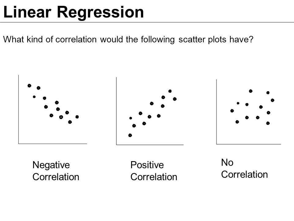 Linear Regression What kind of correlation would the