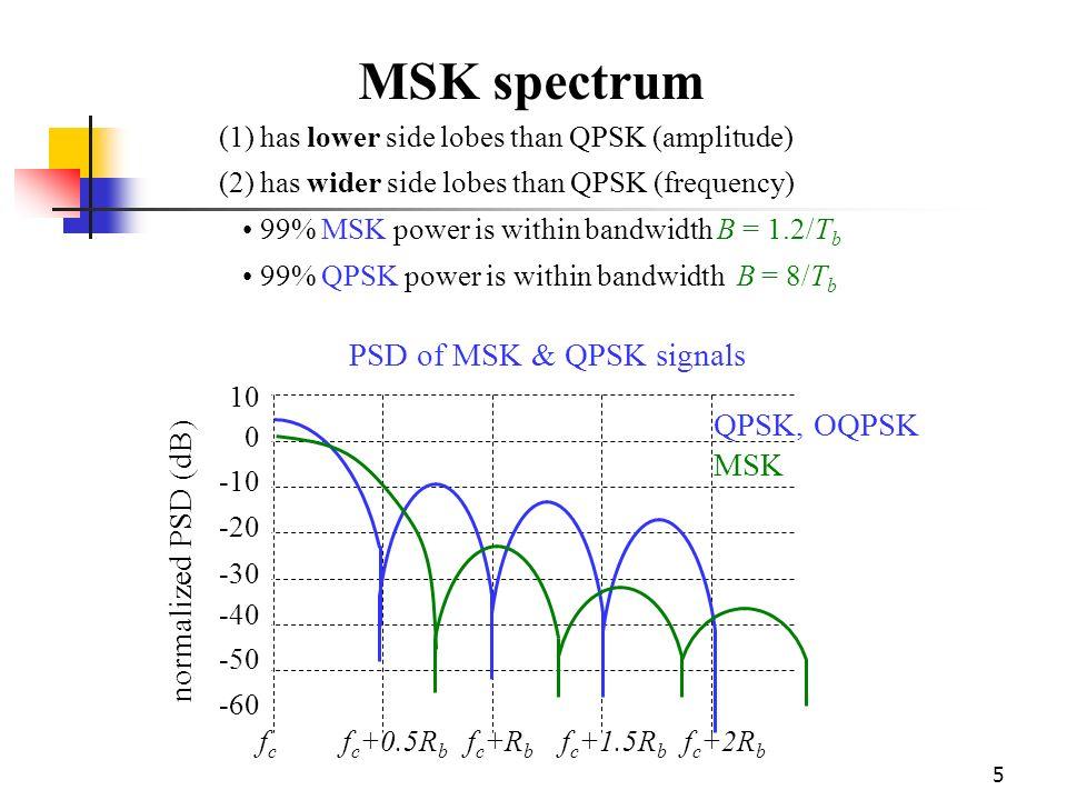 1 MSK Transmitter (i) cos(2  f c t)  cos(  t/2T)  2
