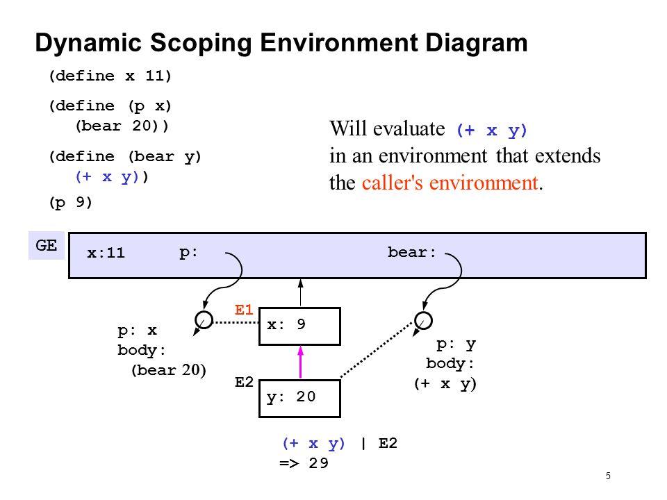 Racket Environment Diagrams Wiring