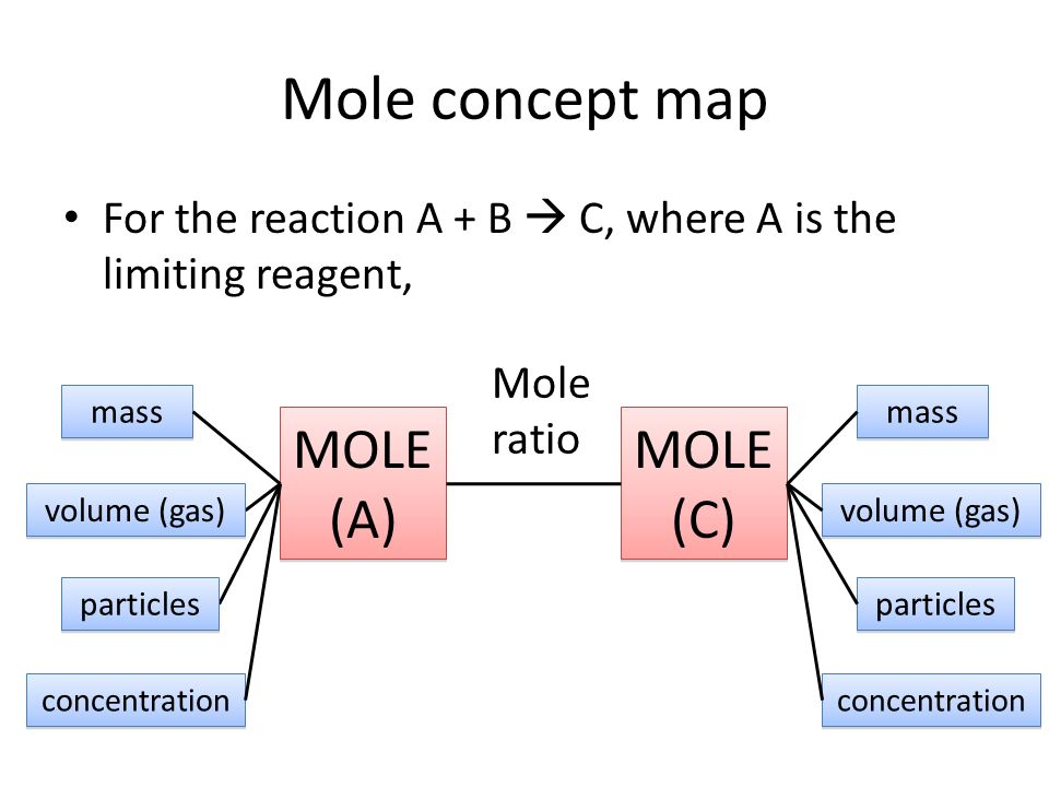 Stoichiometry Concept Map.Volumetric Analysis Mole Concept Map For The Reaction A B C