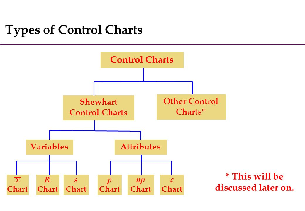 5 Types Of Control Charts X Chart R S C Np P Shewhart Other Variablesattributes