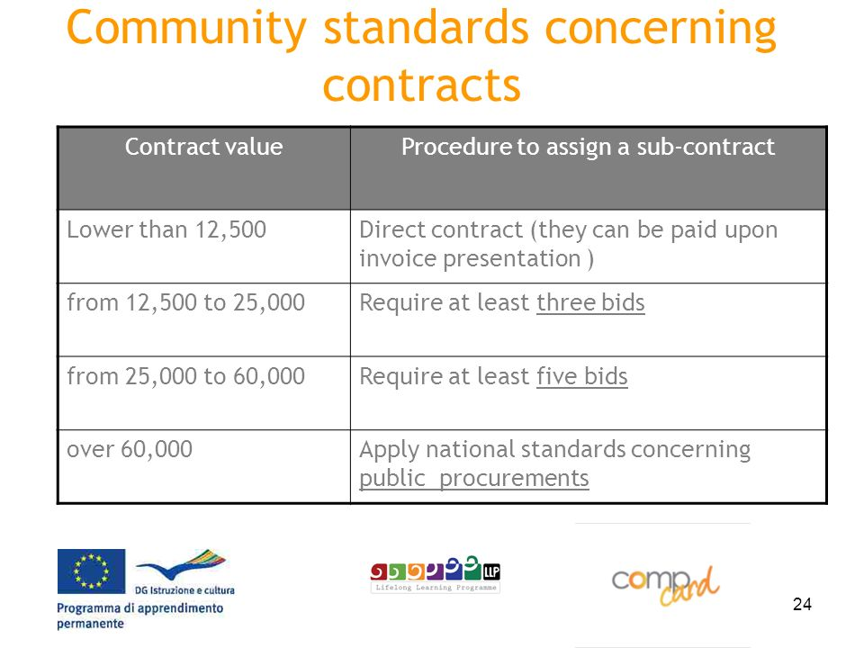 24 Community standards concerning contracts Contract valueProcedure to assign a sub-contract Lower than 12,500Direct contract (they can be paid upon invoice presentation ) from 12,500 to 25,000Require at least three bids from 25,000 to 60,000Require at least five bids over 60,000Apply national standards concerning public procurements