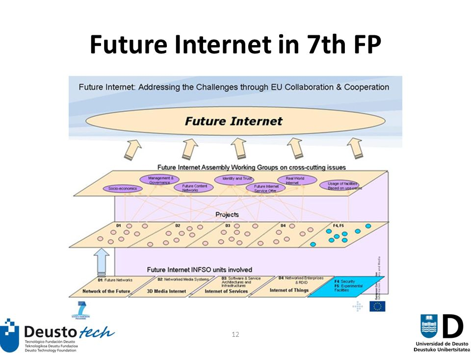 12 Future Internet in 7th FP
