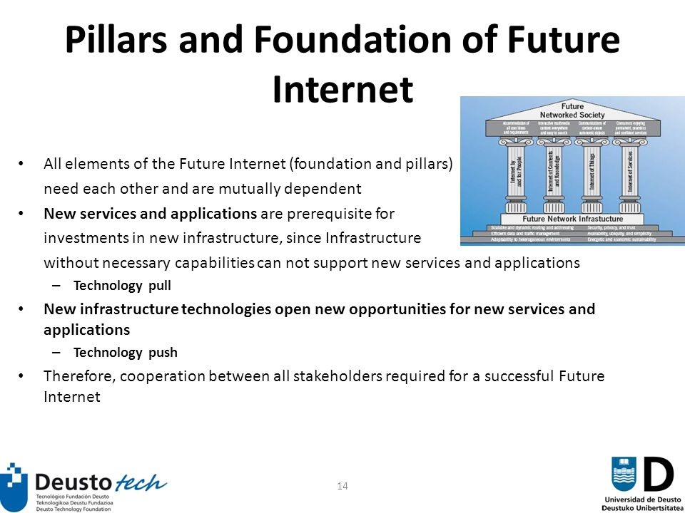 14 Pillars and Foundation of Future Internet All elements of the Future Internet (foundation and pillars) need each other and are mutually dependent New services and applications are prerequisite for investments in new infrastructure, since Infrastructure without necessary capabilities can not support new services and applications – Technology pull New infrastructure technologies open new opportunities for new services and applications – Technology push Therefore, cooperation between all stakeholders required for a successful Future Internet