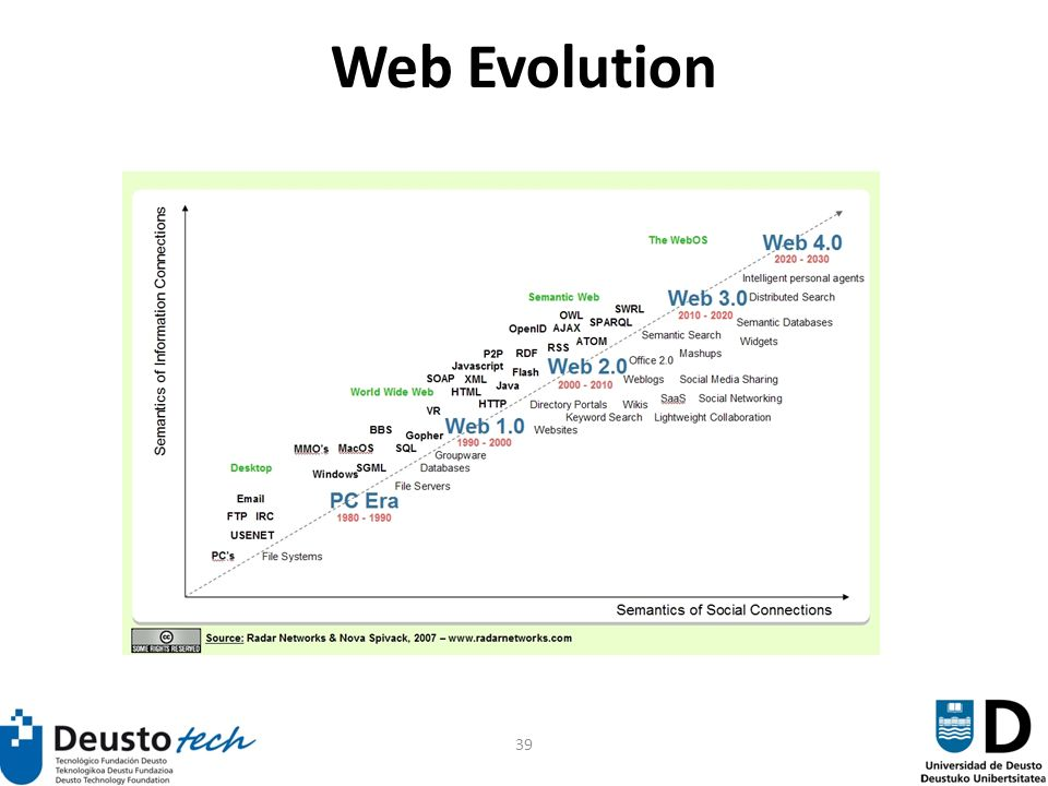 39 Web Evolution