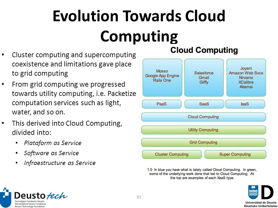 81 Evolution Towards Cloud Computing Cluster computing and supercomputing coexistence and limitations gave place to grid computing From grid computing we progressed towards utility computing, i.e.